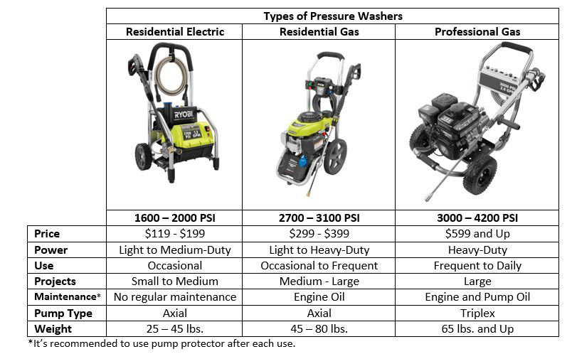 Pressure Washer Buying Guide Ryobi Landscapes